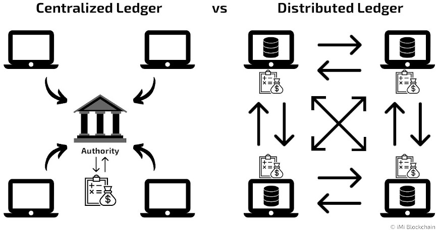 centralized vs distributed ledger technology