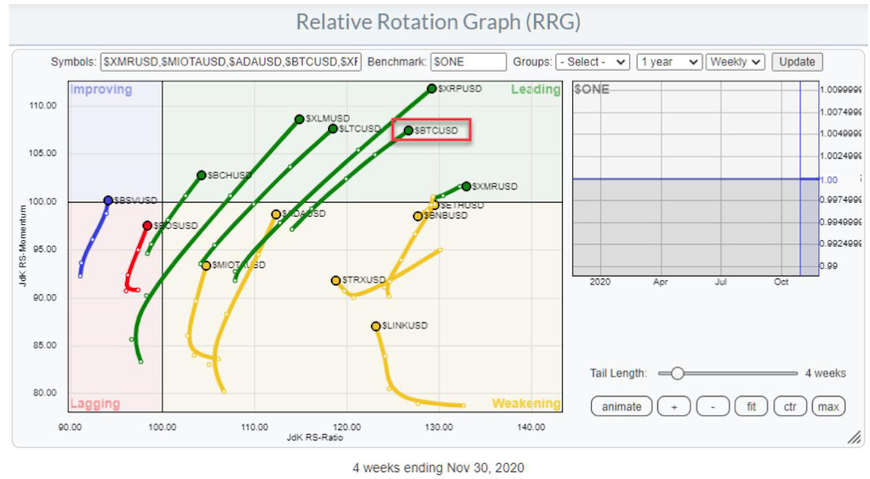 relative rotation graph of bitcoin price