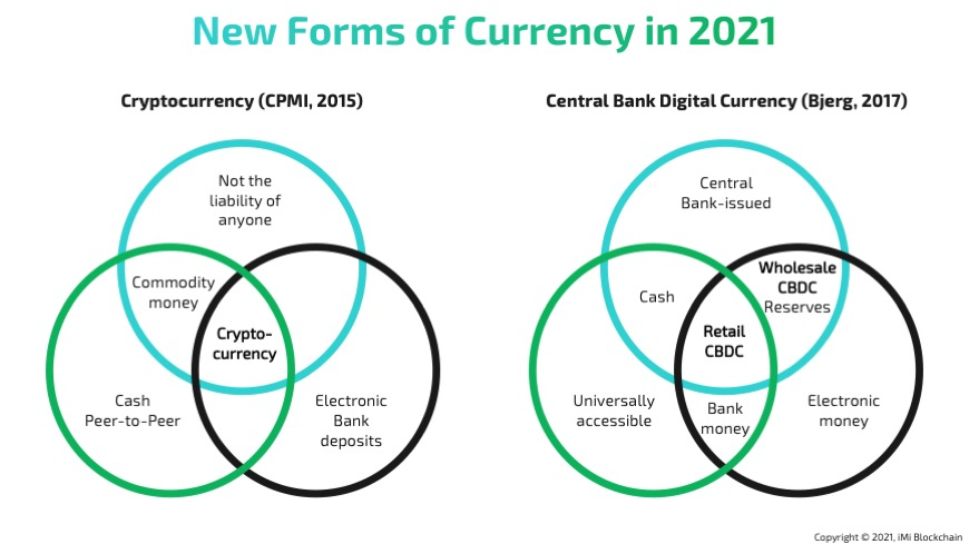 cryptocurrency vs central bank digital currency