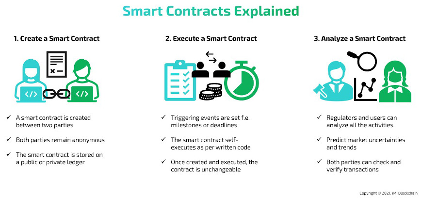 smart contracts eplained