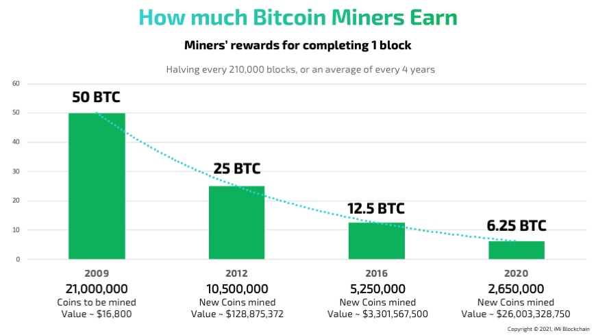 How much Bitcoin Miners Earn