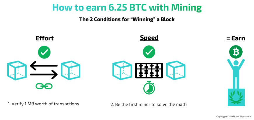 how to earn bitcoin with mining