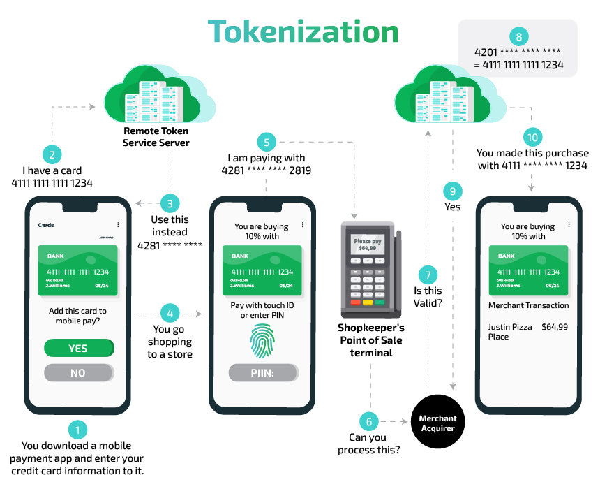 how does Tokenization work